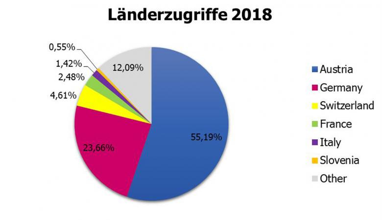Länderzugriffe in 2018. (Bild: Kuratorium Pfahlbauten)