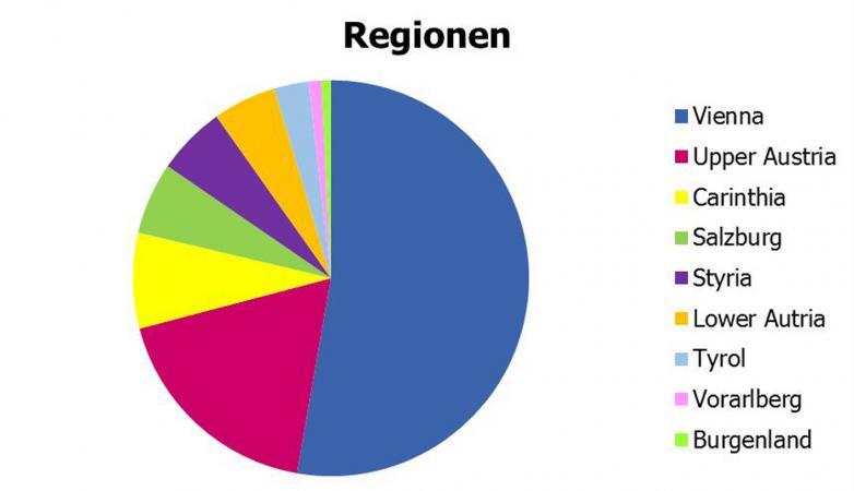 Zugriffe aus den Bundesländern in 2018. (Bild: Kuratorium Pfahlbauten)